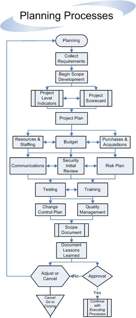 Design a flow chart for a process essay palabras cram gif 410x958